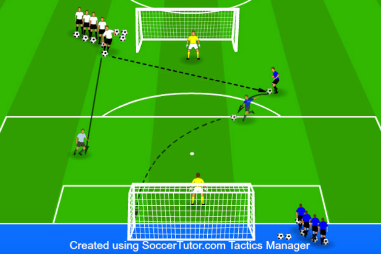 Two Goal, Two Touch - Finishing Drill 1