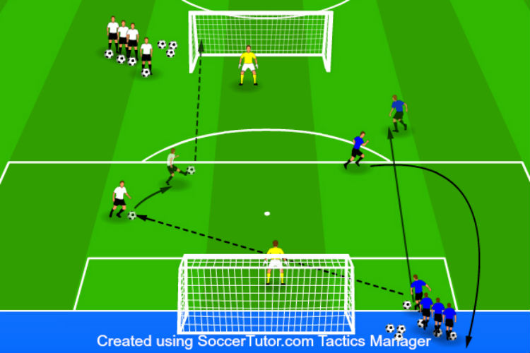 Two Goal, Two Touch - Finishing Drill 2