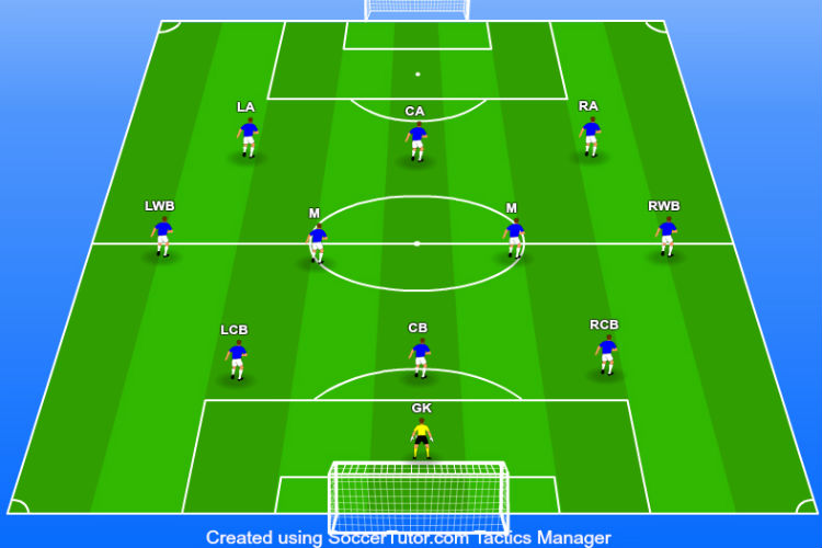 3-4-3 Formation