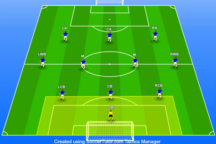 3-4-3-formation-goalkeeper