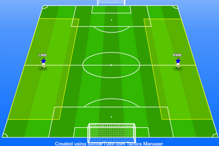 3-4-3-formation-wingbacks