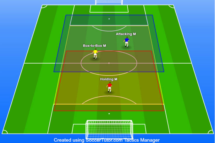 3-5-2 Formation Midfielders