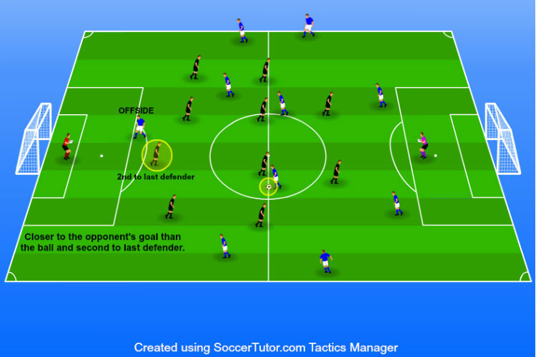 soccer player closer to goal than ball and second last defender
