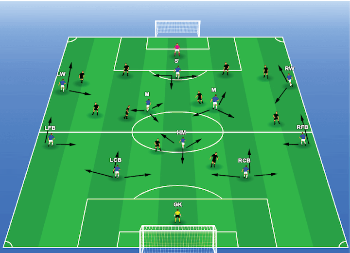 4-1-4-1 Formation-attacking
