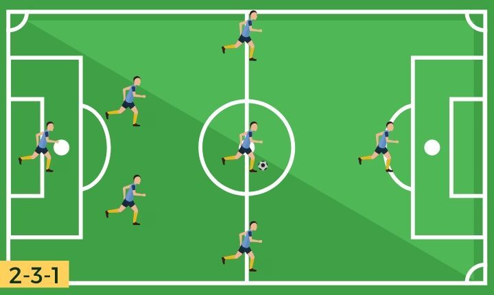 7v7 Soccer Formations 7 Great Options To Choose From